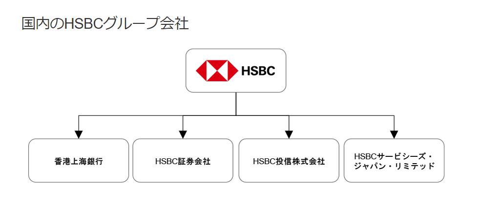 香港上海銀行-HSBC